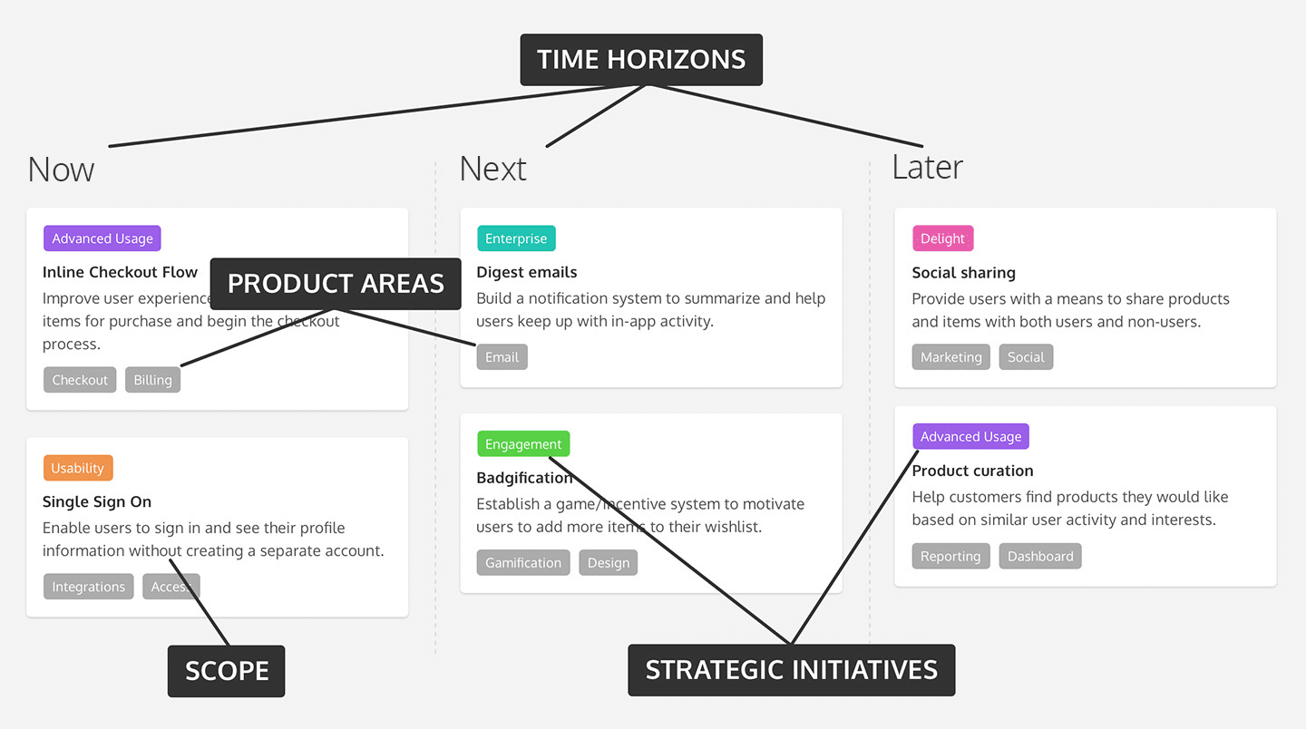 Product Roadmap Areas