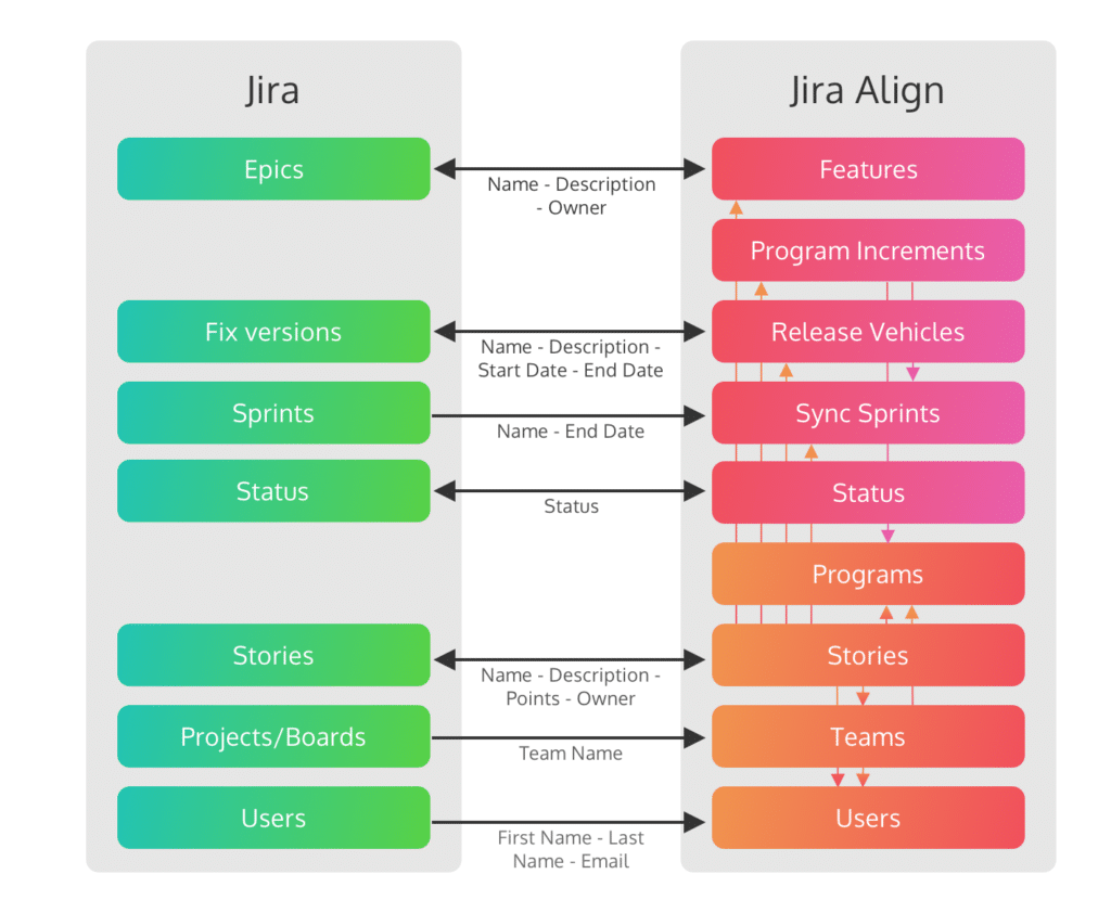 JIRA and Align explanation