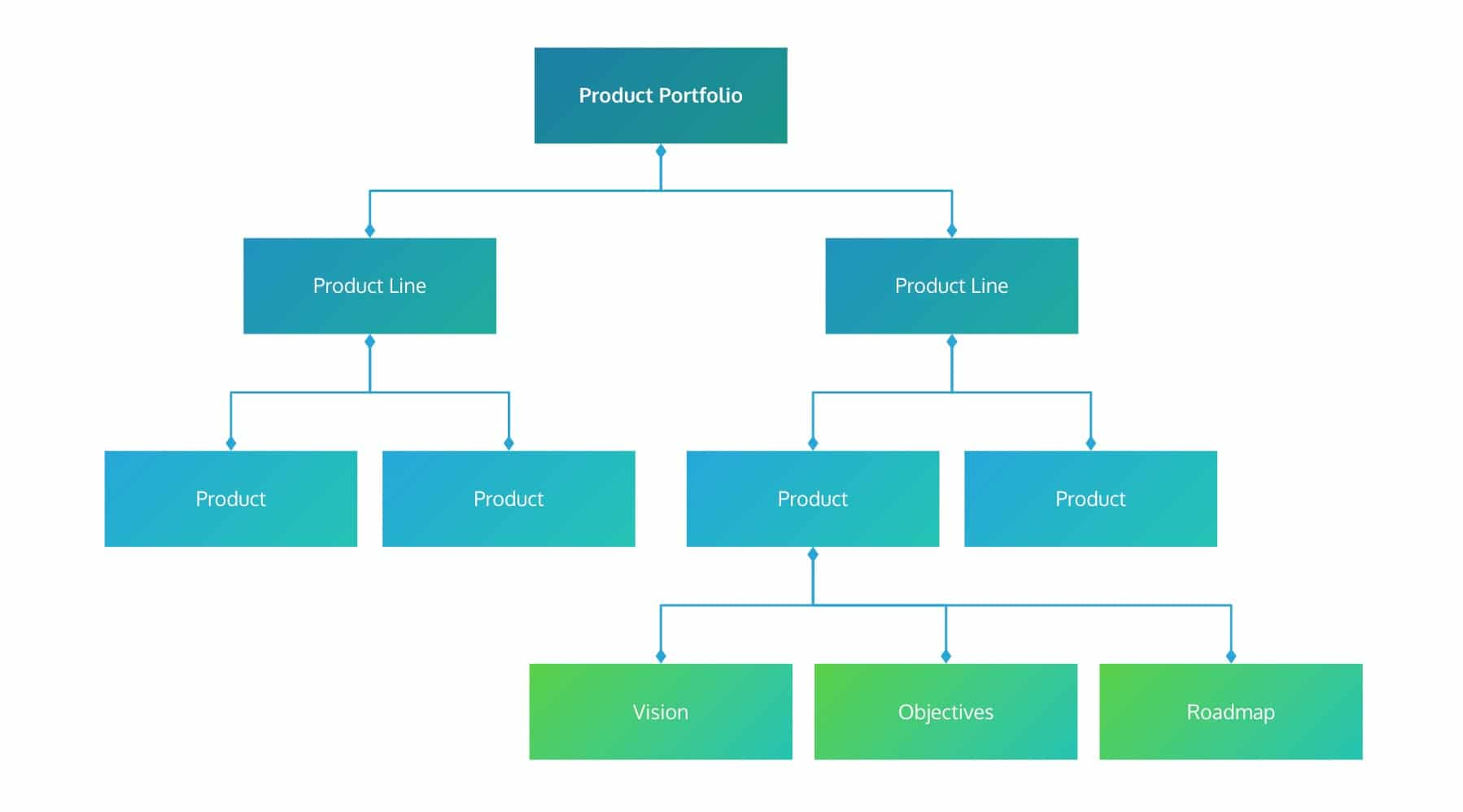 ProdPad's structure will help you execute product management best practices.