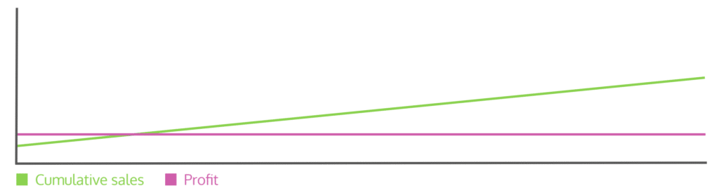 A simple graph showing cumulative sales going up against a fixed profit line