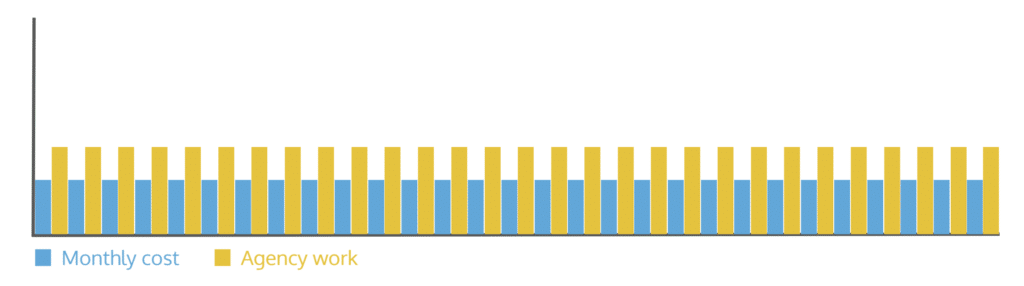 A simple graph showing the monthly cost of 3 team members next to the money in from monthly agency work. It is the same for the entire graph.