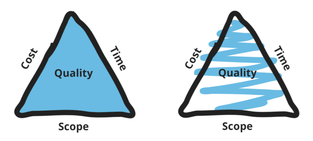 The Iron Triangle of constraints