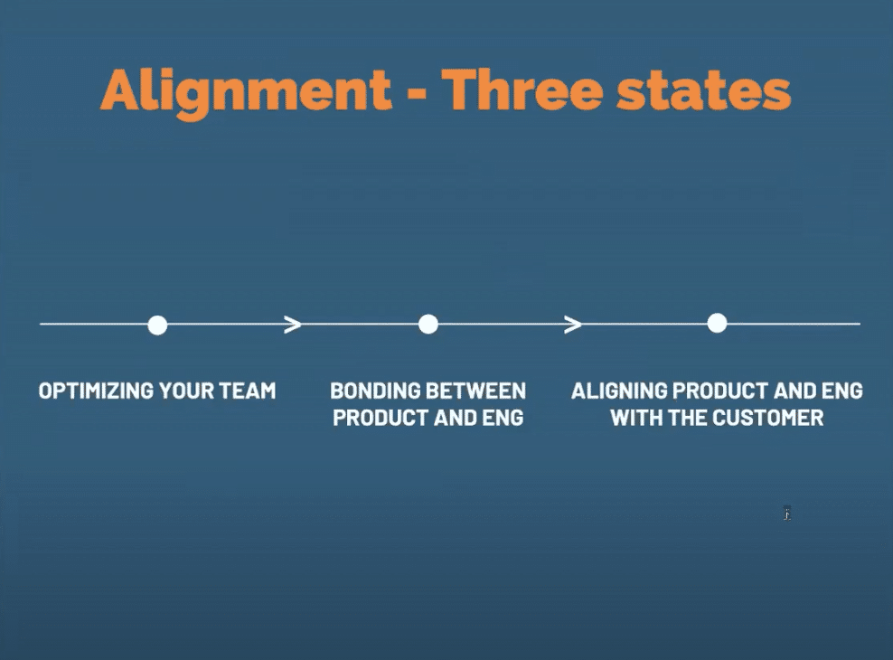 Image of Alignment and it's Three States